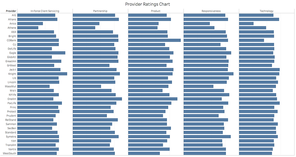 Providers' Average Ratings