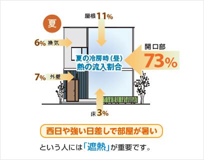 夏場に暑い外気を室内に侵入させない方法