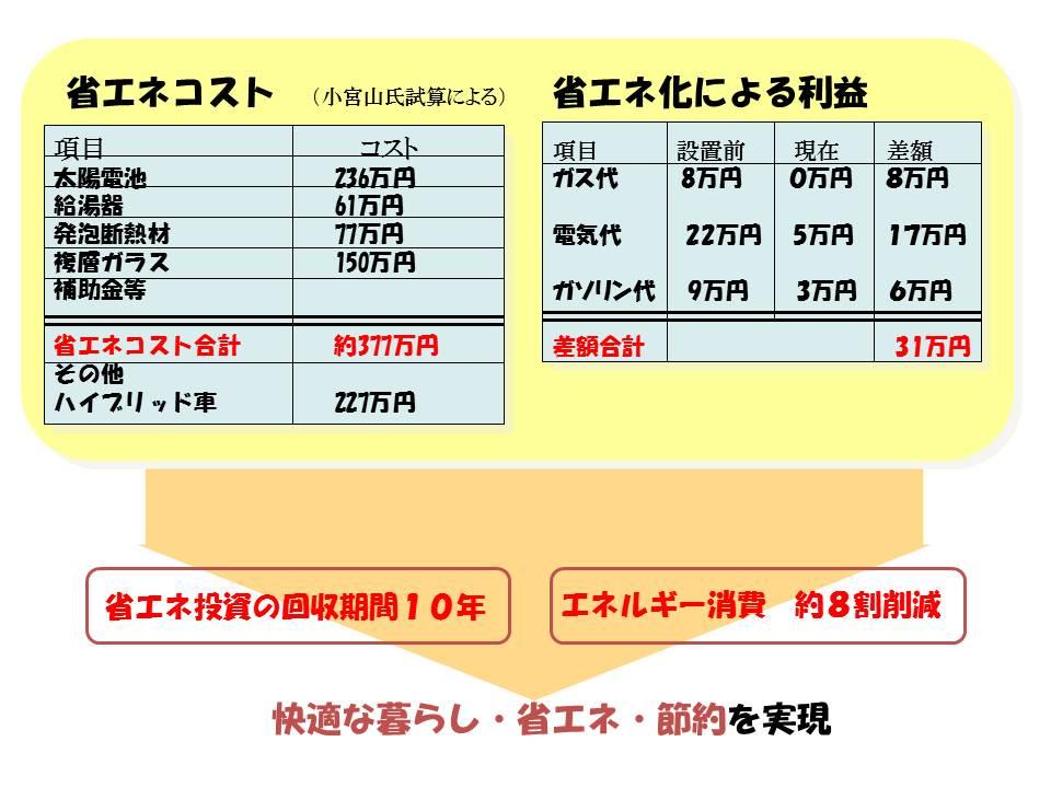 小宮山エコハウスエネルギー試算表.jpg