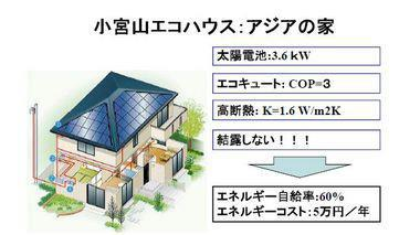 アジア住宅シンポジウム