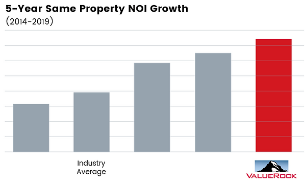5-Year NOI Growth.PNG