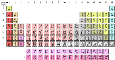 Discovery of the Elements: Geography and Fame