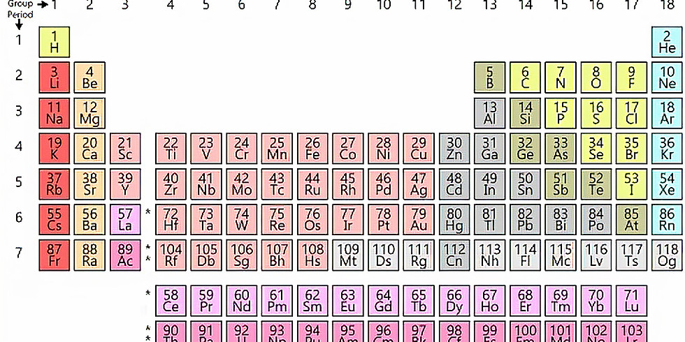 Discovery of the Elements: Geography & Fame