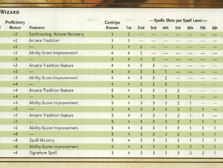 TTRPG: How magic works in D&D 5e
