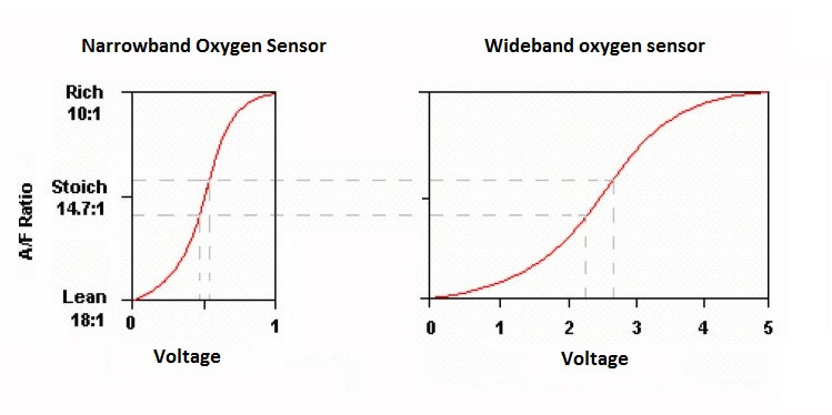 GoodFabs Narrowband and Wideband Oxygen sensor voltage signal