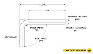 GoodFabs Bend allowance illustration