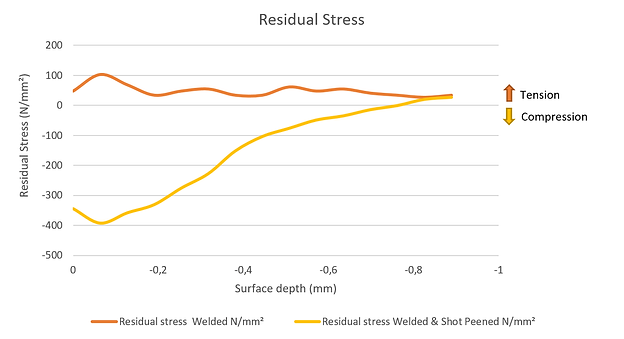 GoodFabs Residual Stress after welding