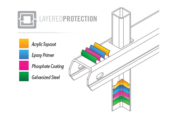Layered E-Coat Protection.png
