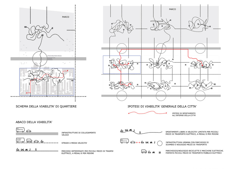Circulation schemes