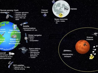 Space: the rapidly developing & thriving Space Industry, and some Space 101