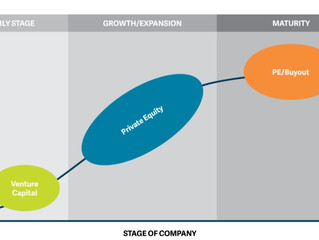 Why work in Private Equity or Venture Capital?