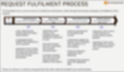 REQUEST FULFILMENT PROCESS.png