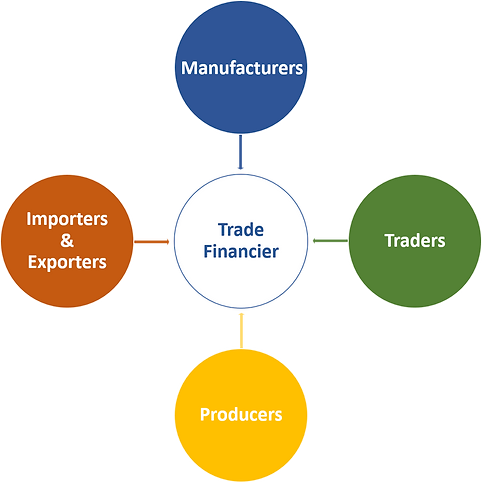 The Fusion CTRM|ETRM commodity trade finance software includes Importers and exporters, Manufacturers, Traders and Producers.