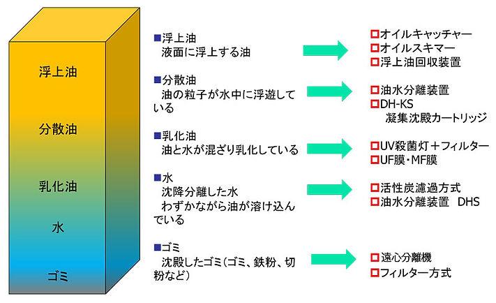 11油水分離エマルジョン-3.jpg