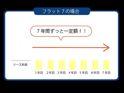 フラット7の場合の支払いグラフです。