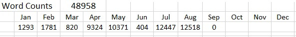 Screenshot of excel document with monthly word count totals.  Jan 1,293, Feb 1,781, March 820, April 9,324, May 10,371, June 404, July 12,447, Aug 12,518