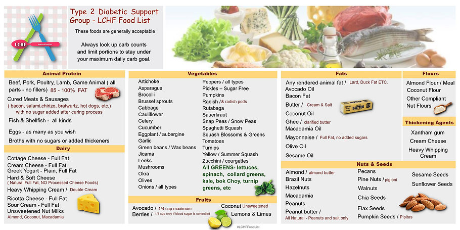 LCHF food list.jpg