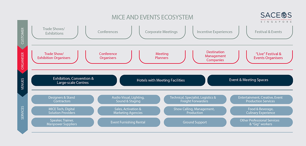MICE Ecosystem.png