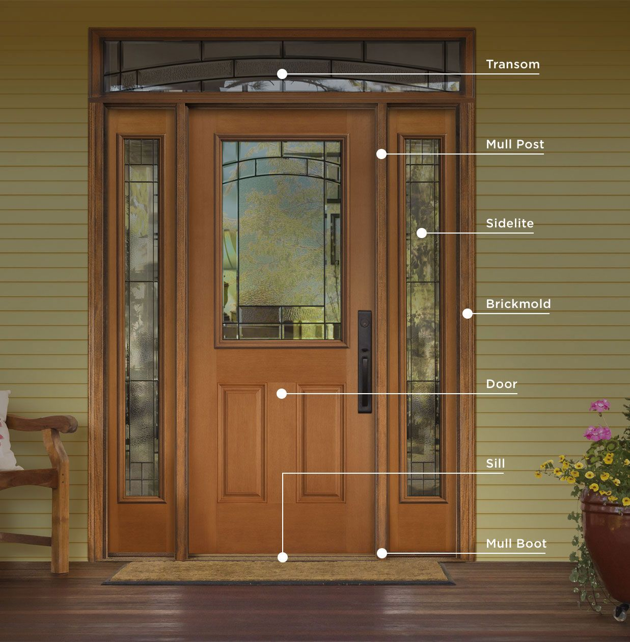 Parts of a door defined bwimillwork 2 for Exterior door components