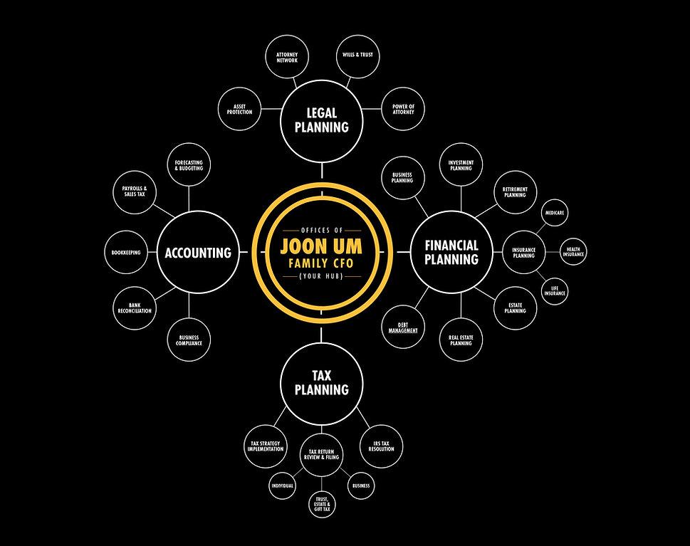 joon um financial services bubble diagram