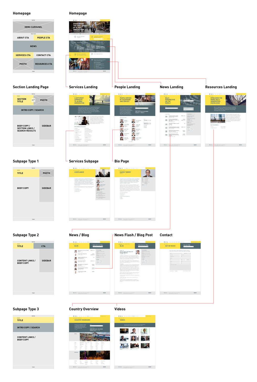 BAL website schematic wireframes navigation flow