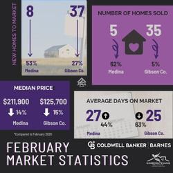 FebruaryMarketStatisticsGC
