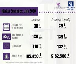 July Statistics Madison County