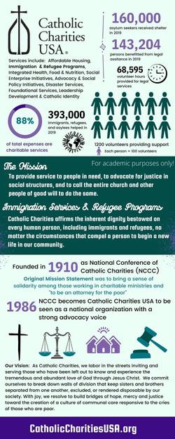 CatholicCharitiesInfographic
