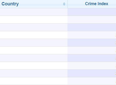 全球最新治安排名!台灣犯罪率世界第2低、安全指數第2高 勝日韓美國新加坡