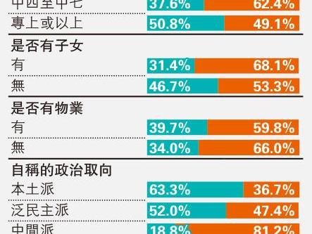 明報民調:37%考慮移民 較3月大增13點 想走者八成稱因局勢 學者指國安法釀信心危機
