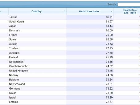 全球數據網站:台灣醫保全球第一優於歐美