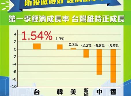 香港第一季GDP大衰退 龔明鑫:台灣成長1.54%四小龍之冠