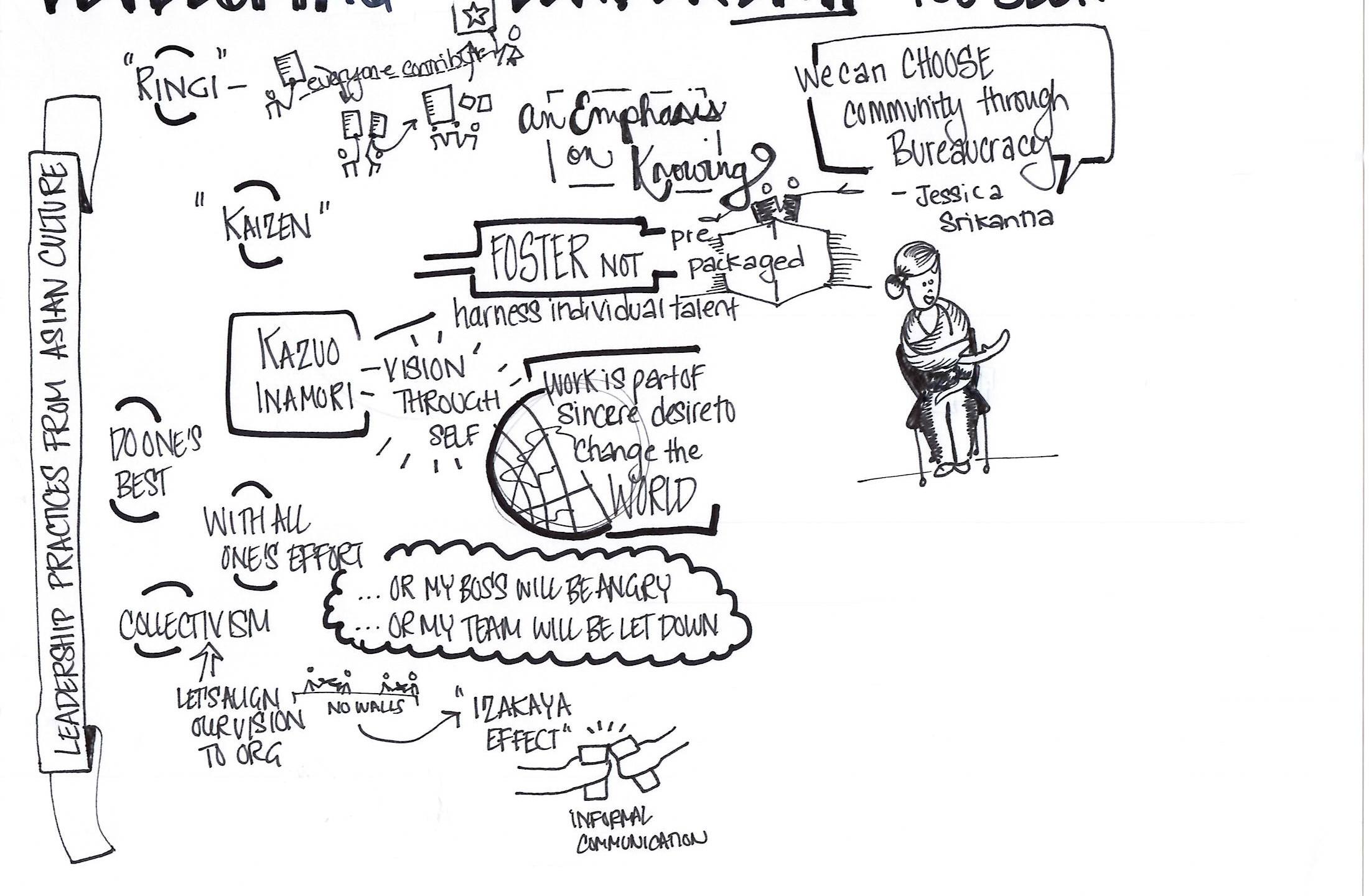 ODKM Learning Comminity_Sketchnotes_Danc