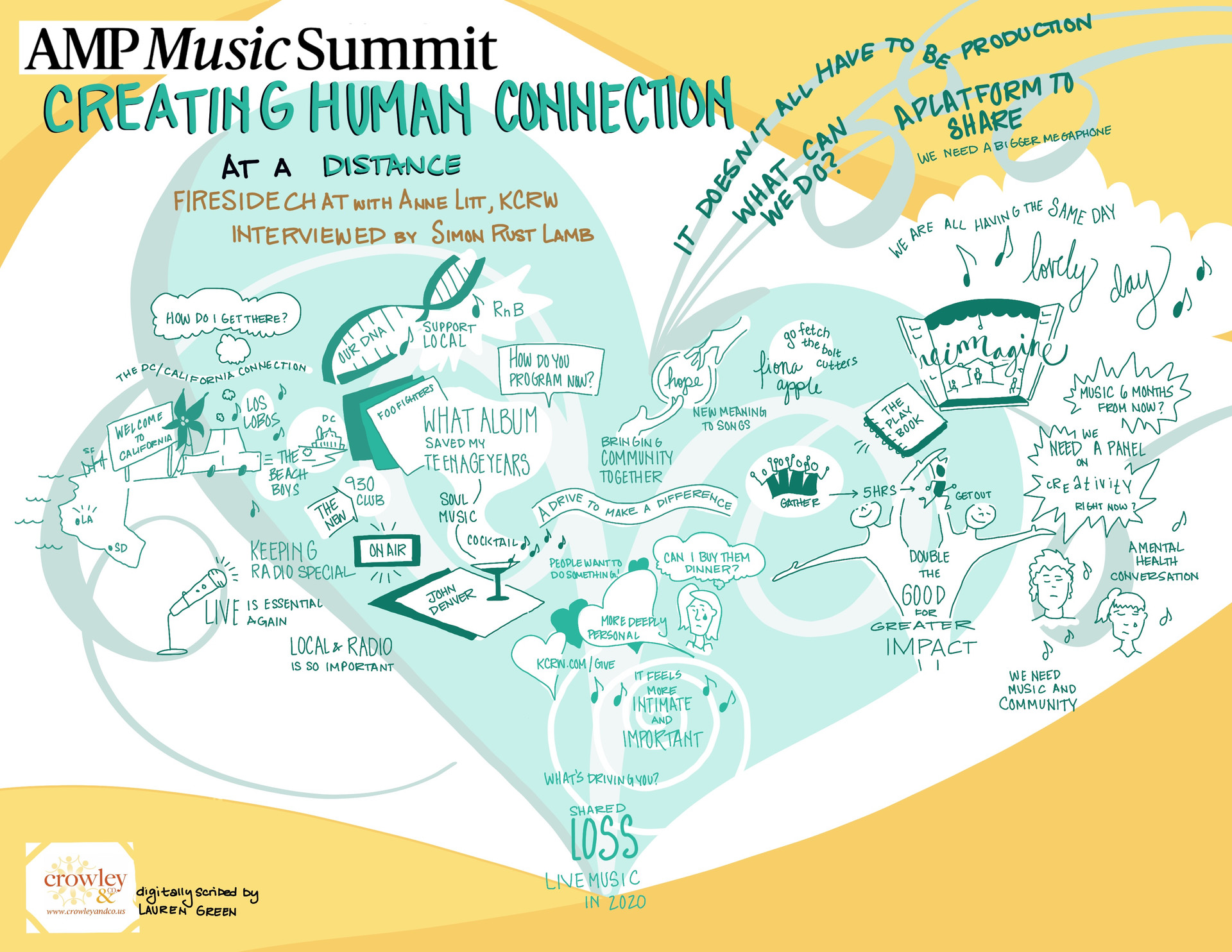 AMP Music Summit