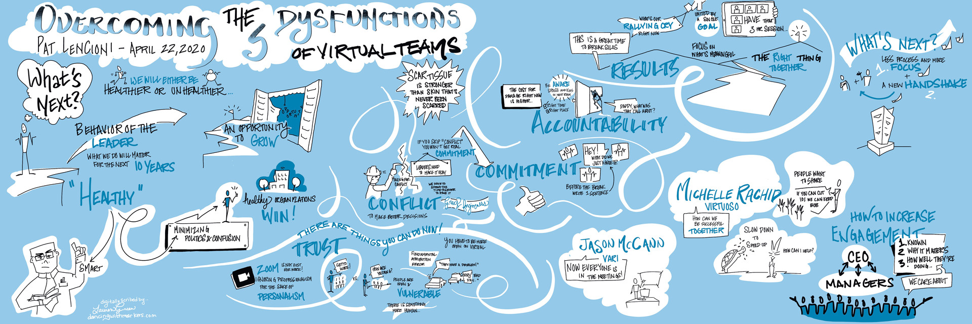 Overcoming the 5 Dysfunctions of Virtual Teams