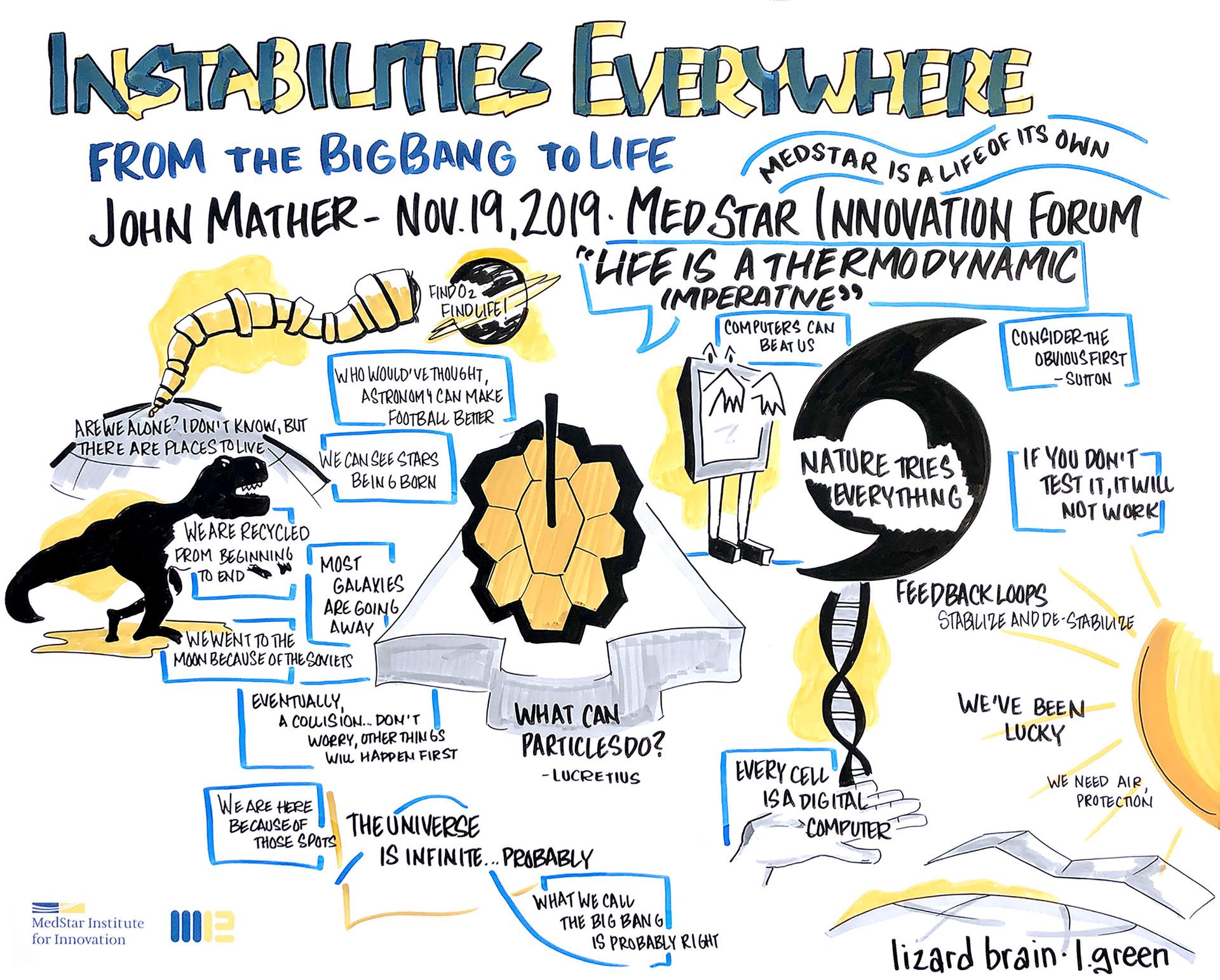 MedStar Innovation Summit  Live Graphic Recording