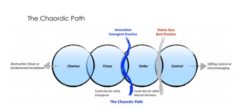 The Chaordic Path, Art of Hosting