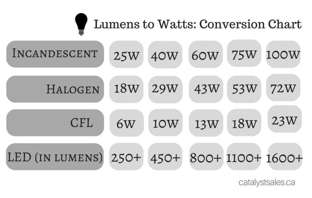 Lumens To Watts Your Lightbulb Conversion Chart
