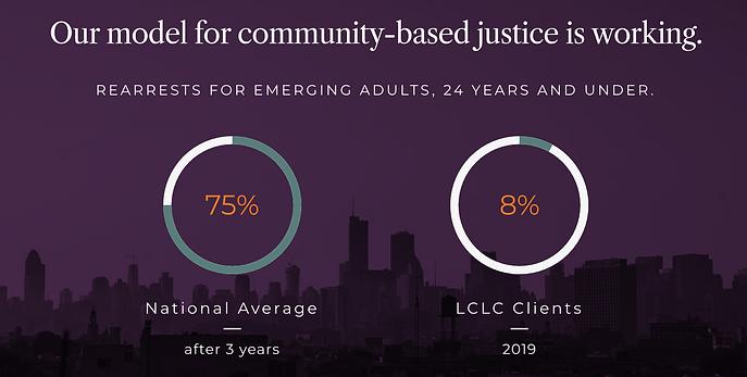 Lawndale Christian Legal Center Website