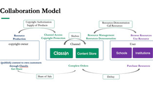 ClassIn Expands Content Collaborations with International Publishers