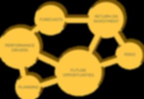 Sontai Analytics Types
