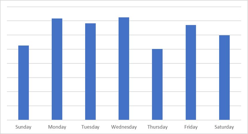 Weekday sales bar chart