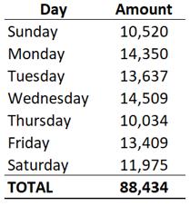 Weekday sales table