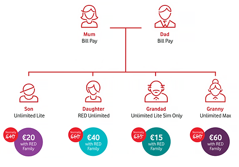 Vodafone red family plan savings scenario 2020.png