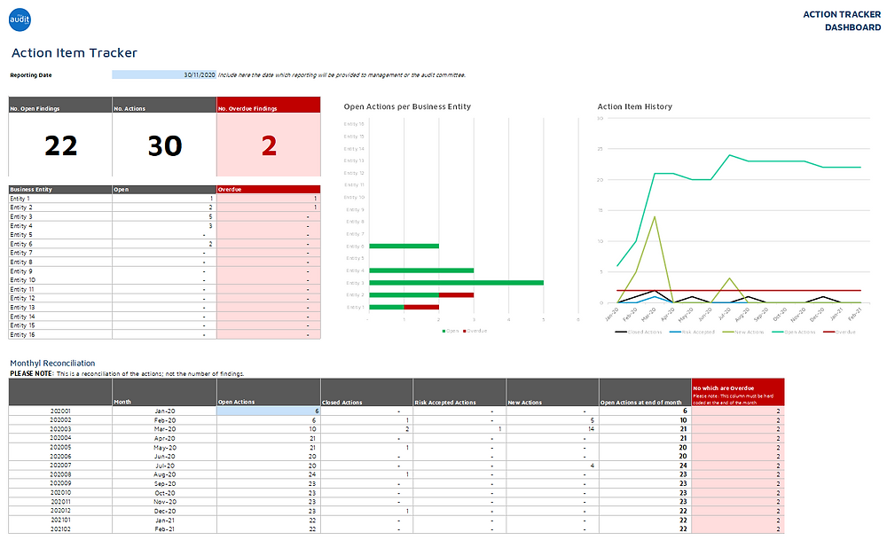 Snapshot of what the Internal Audit Recommendation Action Tracking Tool Dashboard looks like.