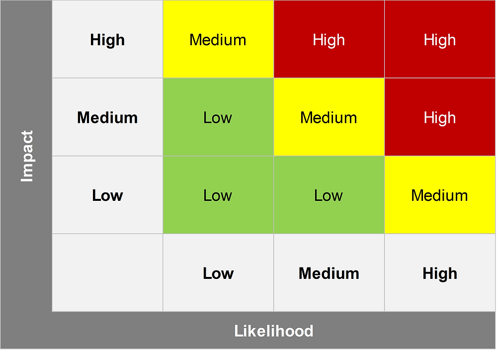 Risk Rating scale can be used to rate the risk associated with an audit finding.