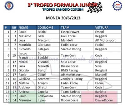 3° Trofeo Formula Junior - Entry List Monza