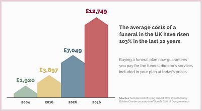 Funeral Plan Graph