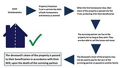 PPT Westcounty Estate Planing