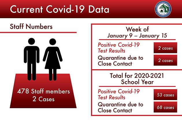 Covid STAFF NUM-January 9 – January 15-v